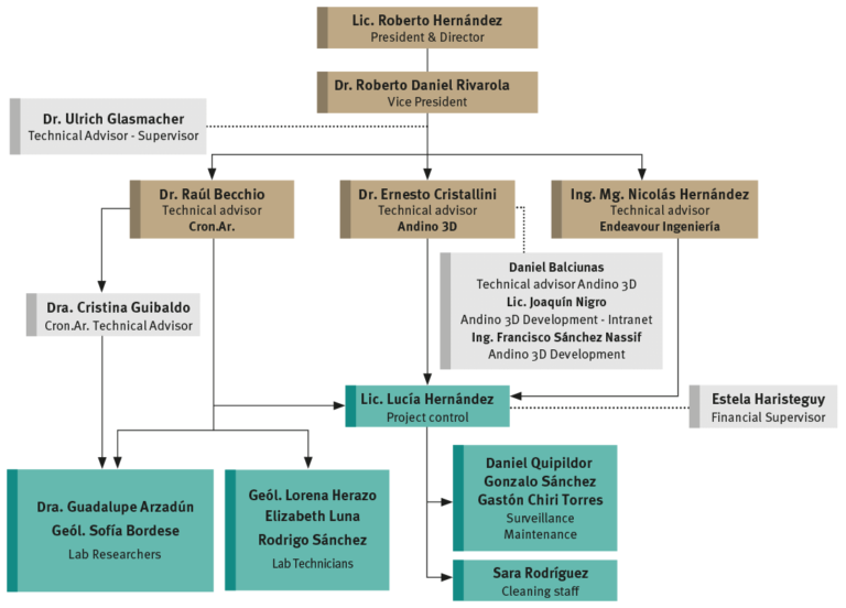 La.Te. Andes S.A. Organization Chart - February 2021