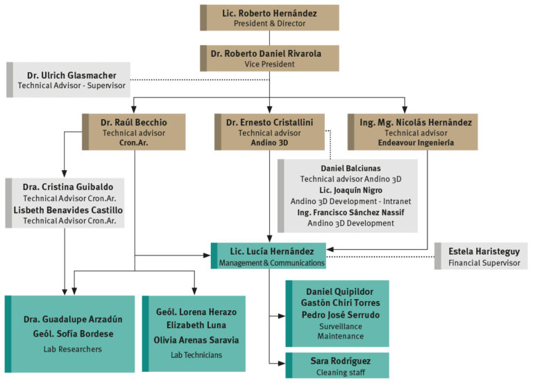 La.Te. Andes S.A. Organization Chart - September 2021